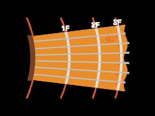 Circle Fretting System